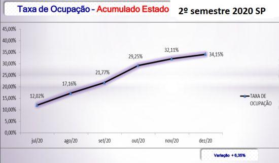 ABIH-SP - balanço segundo semestre 2020_info 1