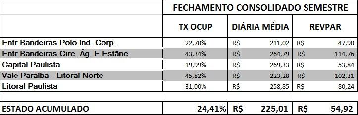 ABIH-SP - balanço segundo semestre 2020_regional