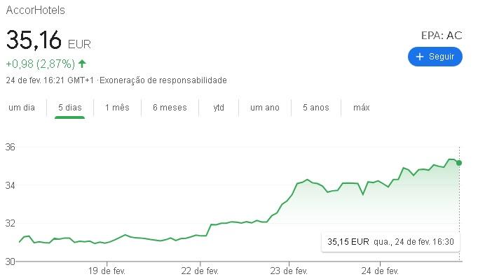 Accor - resultados financeiros 2020_ações