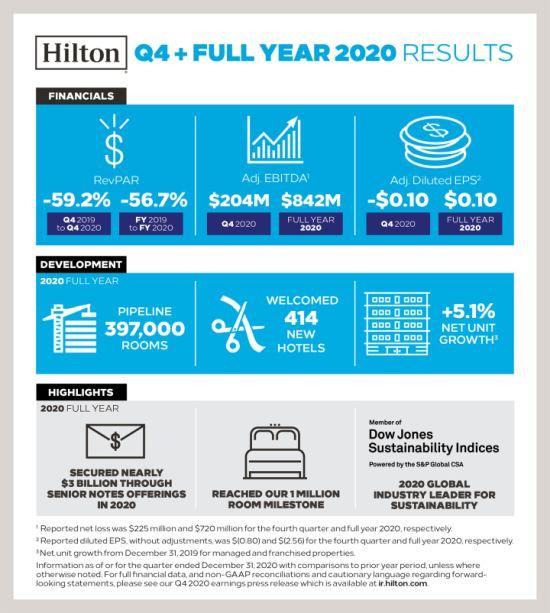 Hilton e Hyatt - resultados financeiros 2020_banner Hilton