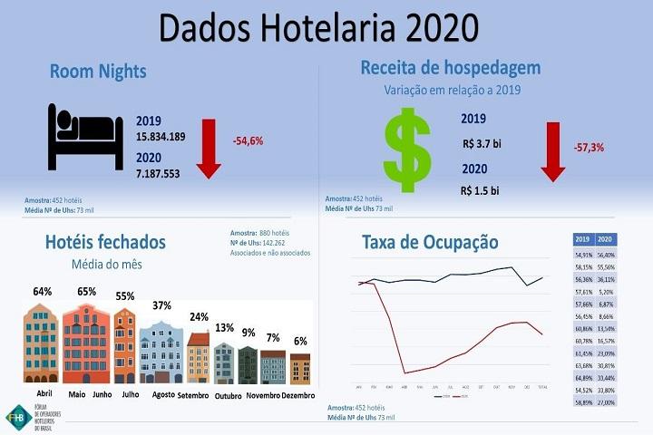 cenário conservador - hotelinvest - grafico