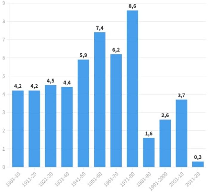 PIB - resultados