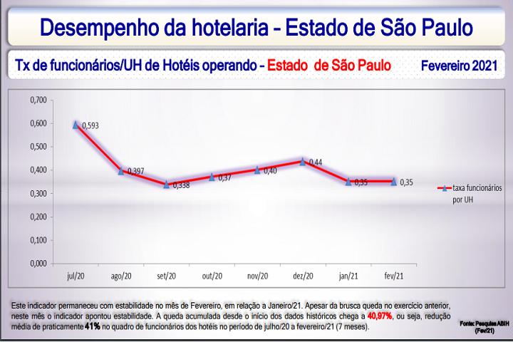 ABIH- SP - gráfico hotelaria paulista