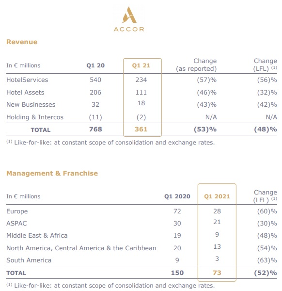 Accor - balanço 1 tri 2021_gráfico 2