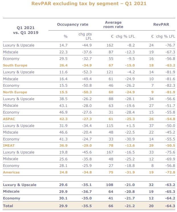 Accor - balanço 1 tri 2021_gráfico