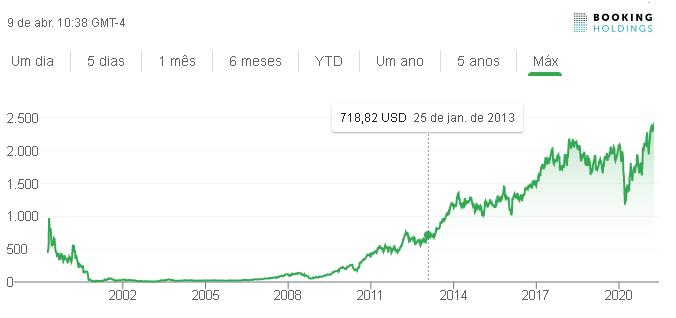Brasil - preços ações_Booking