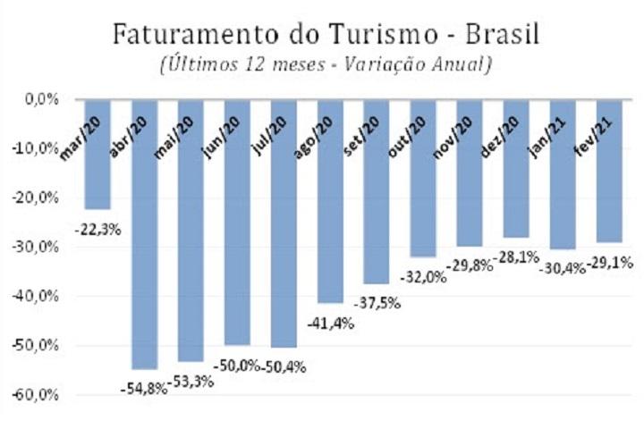 FecomercioSP - perdas no turismo - grafico