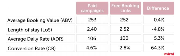 Google - impacto FBL_diferença indicadores