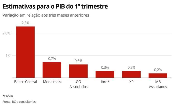 PIB - estimativas revisadas_info G1