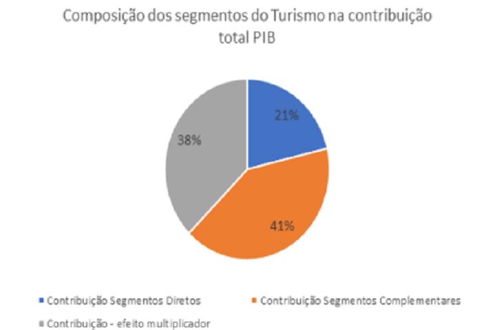 perse - grafico 1