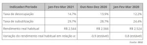 taxa de desemprego - Pnad 1º tri 2021_info