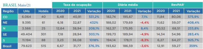 InFOHB - indicadores regionais