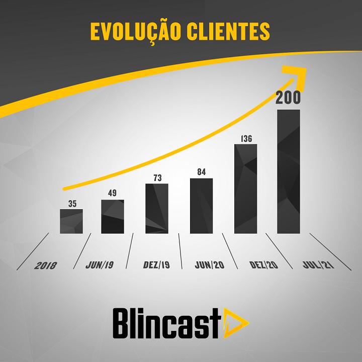 Blincast - gráfico