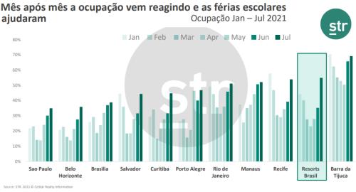 STR - dados Resorts Brasil 2021